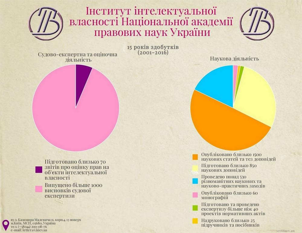 Науково-дослідний інститут інтелектуальної власності НАПрН України